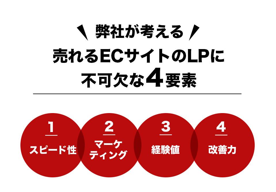 売れるLPには4つの要素が必要です