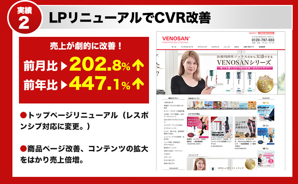 商品ページの改善でCVRが上昇